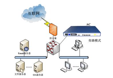 旁路模式适用于希望通过ac来实现内网监控和审计